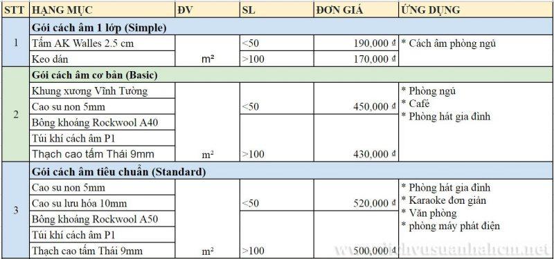 bảng giá chi phí thi công cách âm